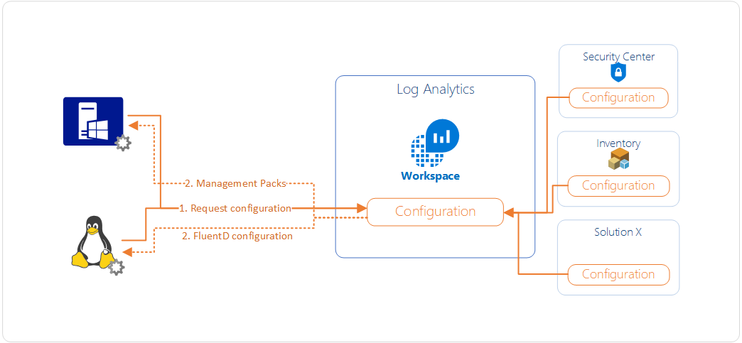 Agent instrumentation for Log Analytics based services (such as